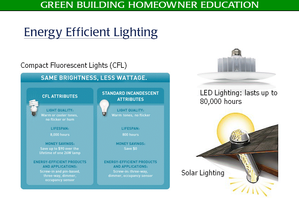 Green Building Lighting - Golden Rule Builders