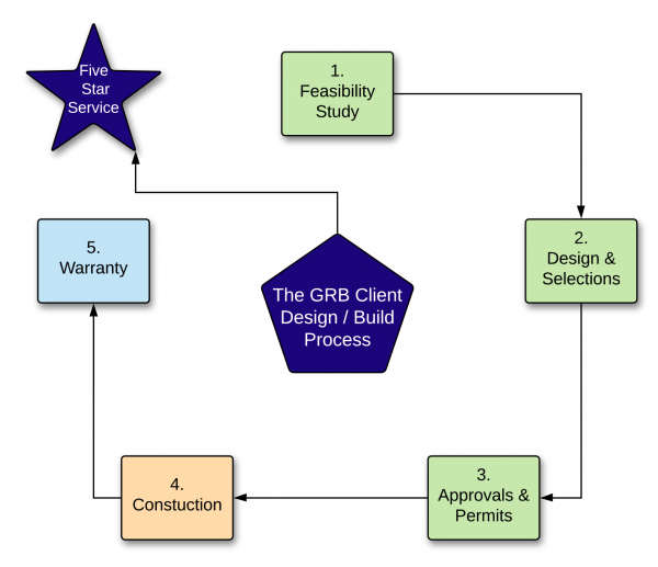 GRB Client Design / Build Process Flow
